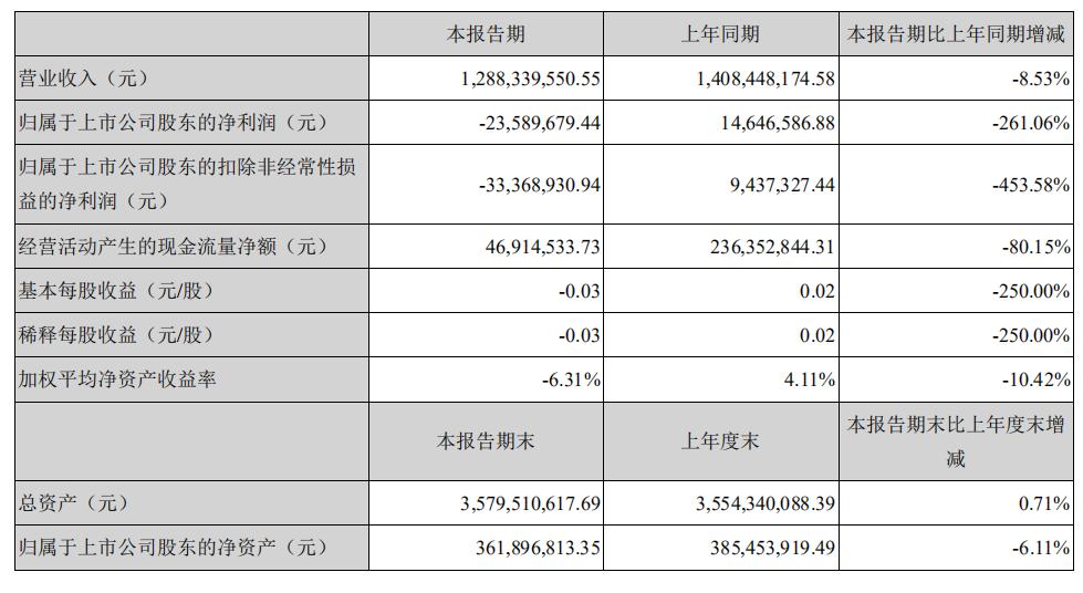 獐子岛2019年上半年净利润同比下降261.06%