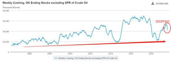 ATFX:从EIA库存、技术分析和债券收益率角度,解读原油未来可能走势