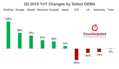 美国智能手机市场在第二季度下跌1.5%