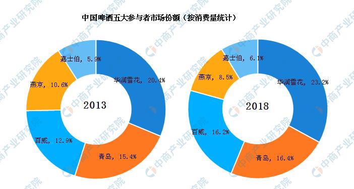 2019中国啤酒市场竞争格局分析:华润雪花市场份额最高 百威抢占高端市场