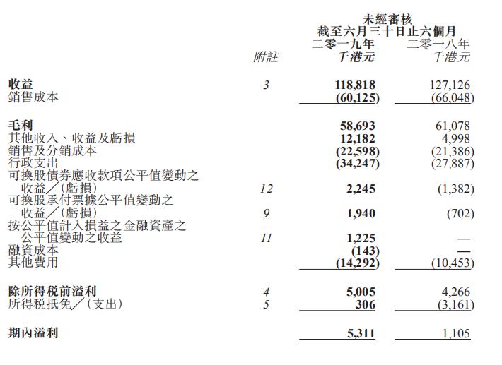 佳兆业健康2019年上半年收益1.19亿港元