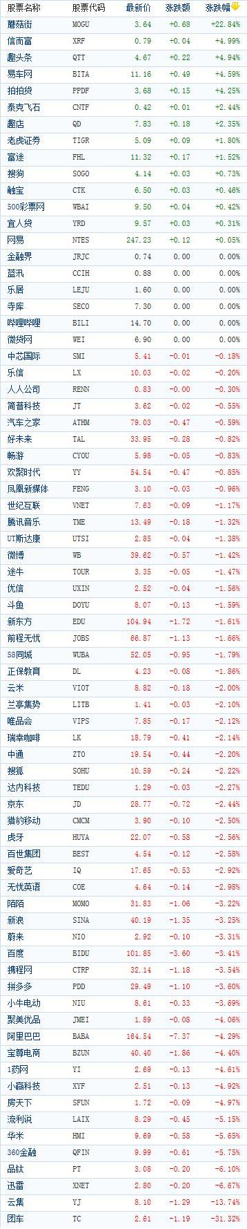 中国概念股周五收盘多数下跌 蘑