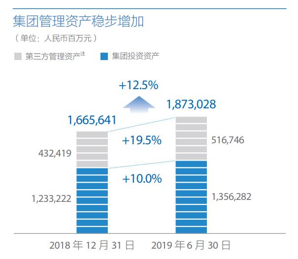 中国太保上半年净利润同比增长96.1%,转型进入深水区