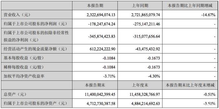 上半年亏损1.78亿 海马汽车发布半年报