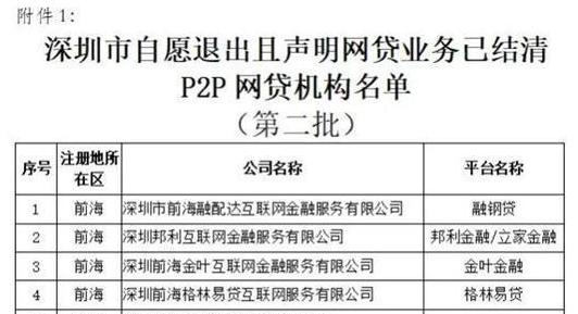 中国金控持股P2P半年净亏190万港元、已被监管官宣自愿清退