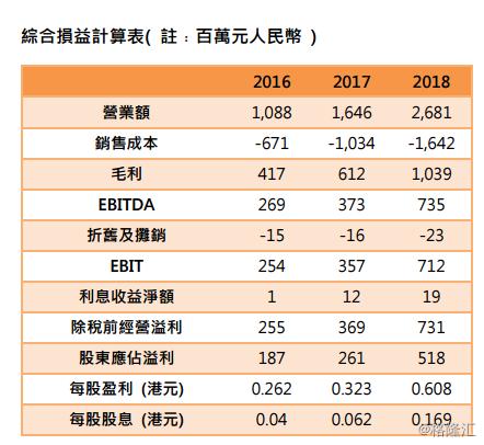 """颐海国际(1579.HK):颐海业务高速增长,可吼位买入,给予""""中性偏好""""评级,目标价50港元"""