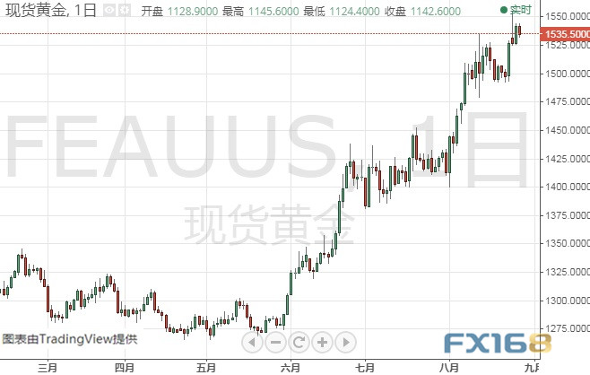 若美元突破这一关键阻力、金价恐还要跌 黄金、白银、原油、欧元、美元指数、英镑、日元和澳元最新技术前景分析