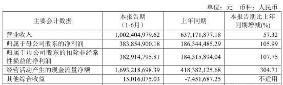 南京证券上半年IPO仅过会1单科创板 投行业务2度受伤_淘网赚
