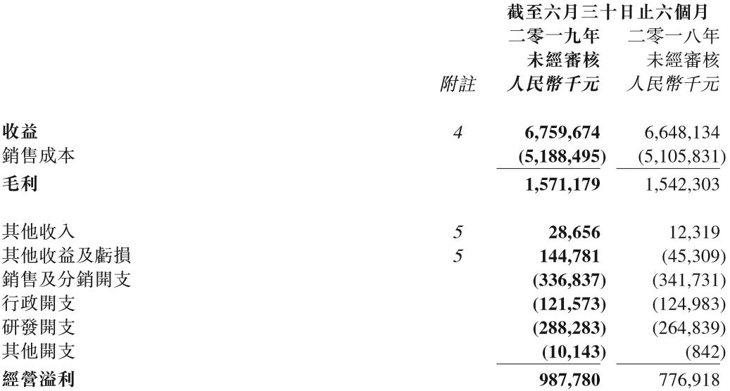 中国龙工上半年营收同比增长1.68%至67.6亿元