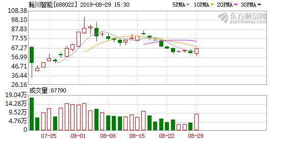 瀚川智能(688022)龙虎榜数据(08-29)