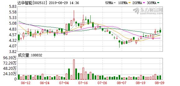 福州达华智能科技股份有限公司公告(编号:2019-061)