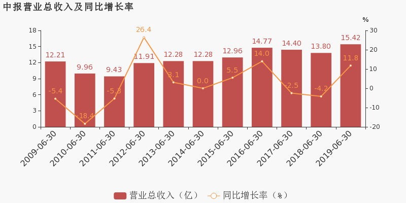 澄星股份:2019上半年毛利率同比下滑,增收不增利