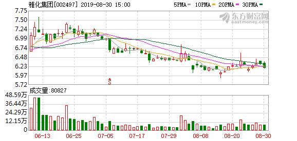 8月29日雅化集团(002497)董监高相关人员岳浩减持500股