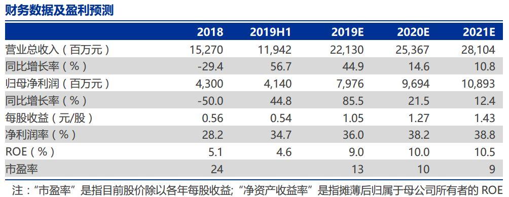【申万宏源金融】广发证券1H19业绩点评:投资收益贡献突出,经纪业务增长20%