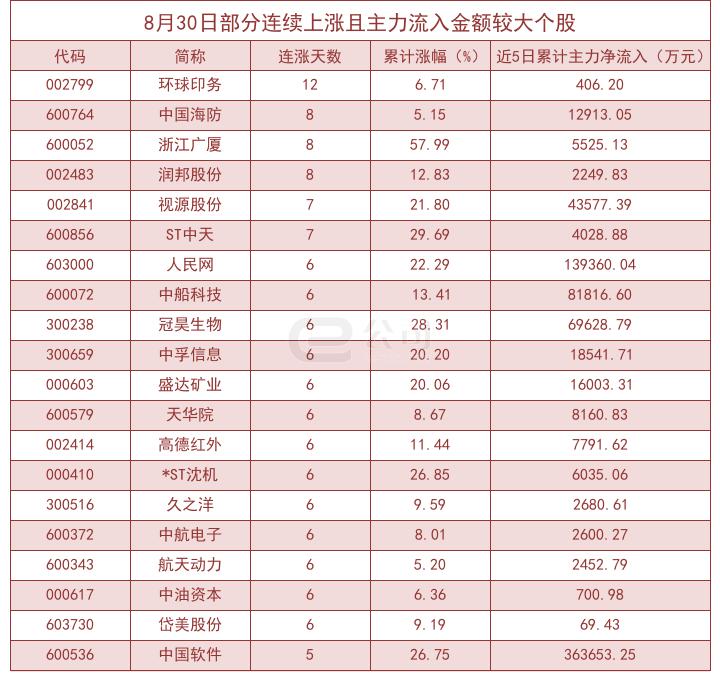 8月30日连涨股揭秘:环球印务等连涨12日