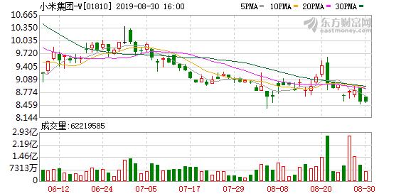 小米终止A股IPO!时隔13个月 小米为何主动撤回CDR申请?港股上市一年股价却已腰斩