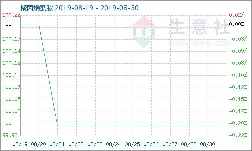 生意社:8月中下旬聚丙烯酰胺价格小幅波动(8.19-8.31)