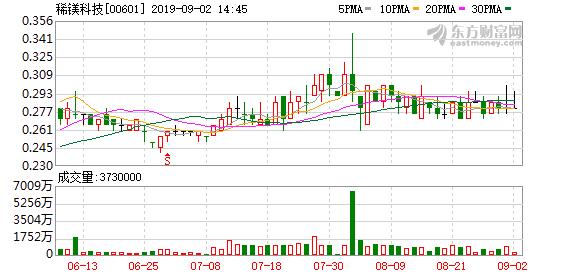 稀镁科技(00601-HK)中期纯利1.16亿元不派息