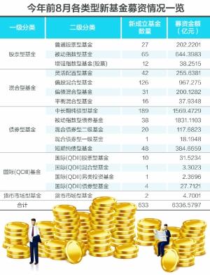前8月新基金募资超6300亿 股票指数型基金大增5.2倍