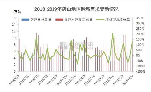 唐山钢坯供需均处于高位后期走势如何?