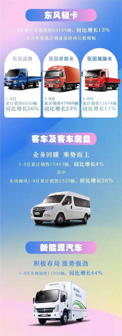 东风汽车股份1-8月汽车销量突破10万辆