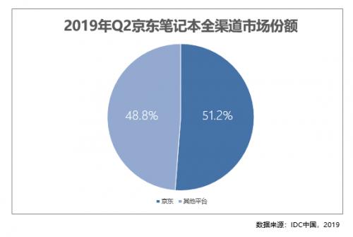 C2M反向定制收效显着 二季度京东笔记本线上份额占比77.3%