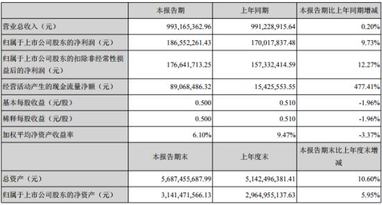 赢合科技:电子烟业务H1净利近4000万,成公司利润增长点