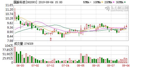 【调研快报】国脉科技接待信达证券调研