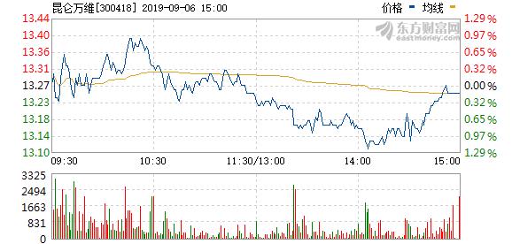 昆仑万维拟17.76万元回购股权激励股份并注销