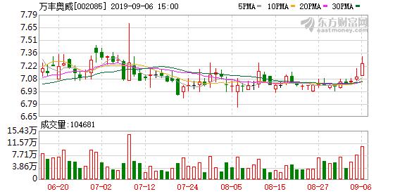 万丰奥威:控股股东万丰集团与宝钢金属签署战略合作协议