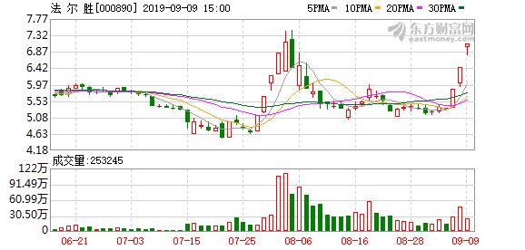 法尔胜(000890)龙虎榜数据(09-09)