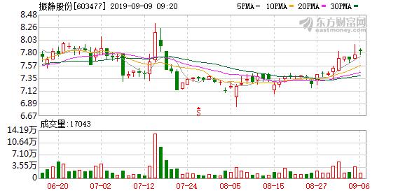 交易提示:振静股份临时停牌