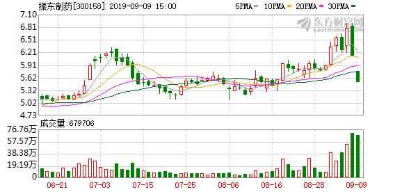 振东制药(300158)龙虎榜数据(09-09)
