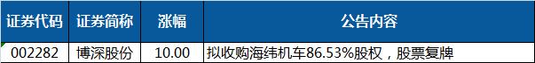 博深股份公告拟收购海纬机车86.53%股权,今日一字板;东软载波实控人拟向顺德国资企业转让公司不超20%股份,今日强势涨停