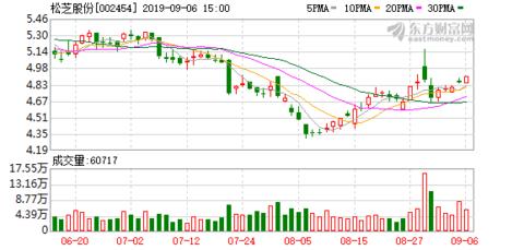 44股获券商买入评级 松芝股份目标涨幅达73.47%