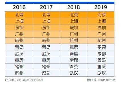 报告披露高校毕业生去向:北上深广杭位居前五