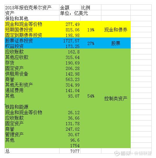 中国平安和伯克希尔的比较三(控股子公司经营篇)
