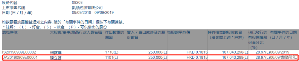 【增减持】 凯顺控股(08203.HK)获主席陈立基增持25万股