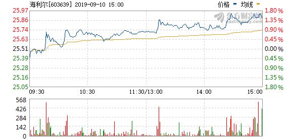 海利尔拟回购3万股股权激励股份并注销