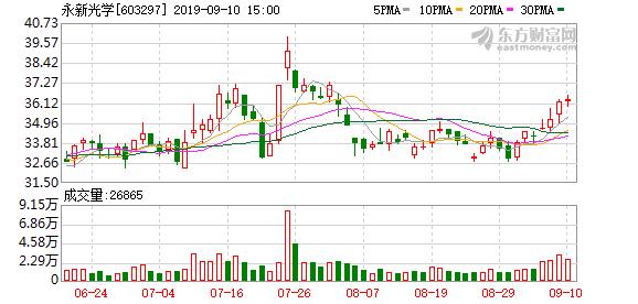 永新光学:股东拟减持不超1.7%股份
