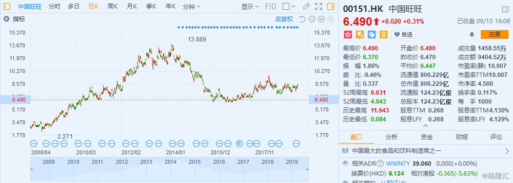 """中国旺旺(00151.HK)陷入""""中年危机"""",进军健身饮食市场寻求新的增长点?"""