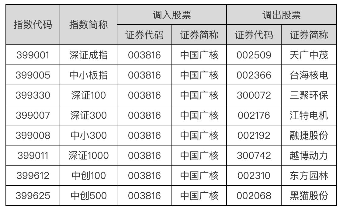 符合大市值公司快速入选指数条件 中国广核调入深证成指等指数