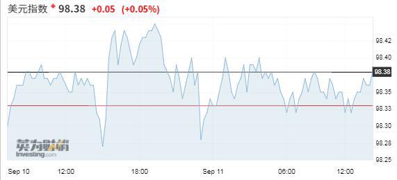 美元在谨慎交投中受到支撑 等待欧洲央行政策会议