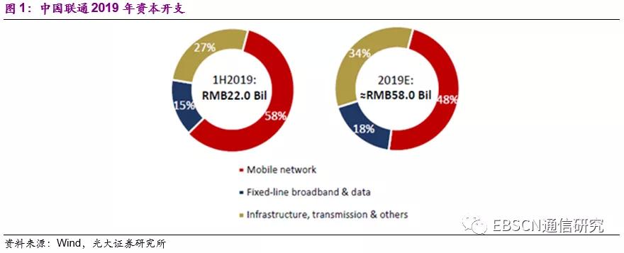 光大证券:联通(00762)与电信(00728)共建共享 混改驱动经营业绩持续改善