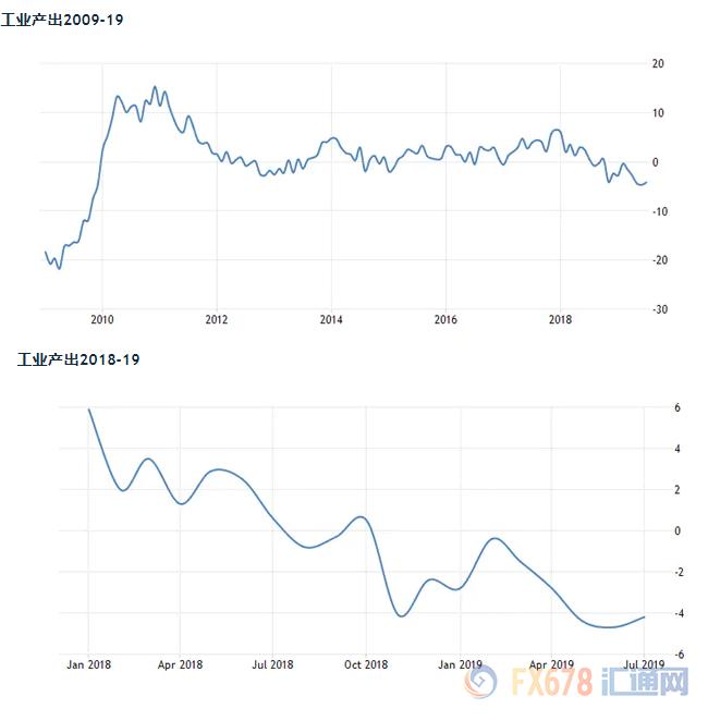 5张图暗示德国走向衰退!亟需刺激计划摆脱困境
