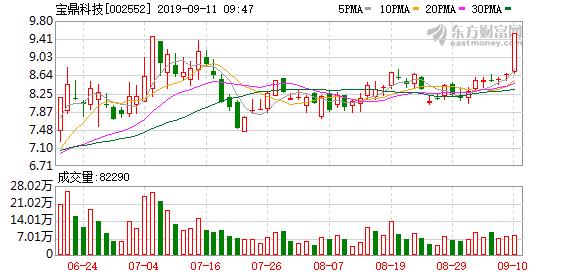交易提示:宝鼎科技拟筹划控制权变更 今日起临时停牌