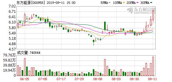 东方能源(000958)龙虎榜数据(09-11)