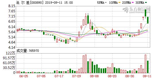 法尔胜(000890)龙虎榜数据(09-11)