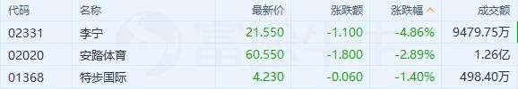 异动直击 | 体育用品股跌3%,李宁跌近5%