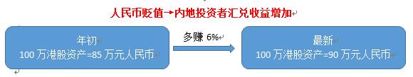 汇丰晋信-人民币贬值对港股影响